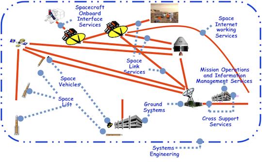 TSAF illustration